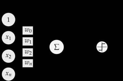 Neurona Artificial simple en Python 2