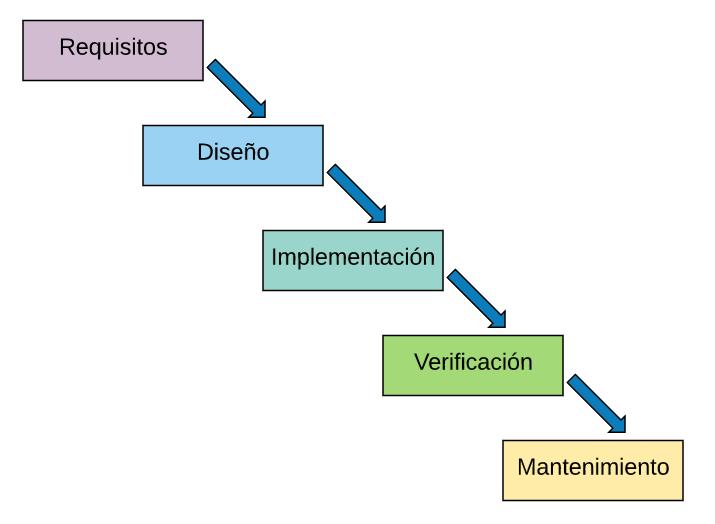 SCRUM - Metodología Ágil 3